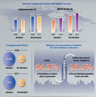 Aboriginal Economic Progress Report Shows Little Progress